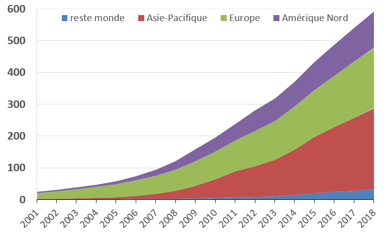 Fig. 1. Puissance des installations éoliennes cumulée installée (GW) dans les principales régions du monde. Source : Bernard Multon (sur la base des statistiques annuelles du GWEC)