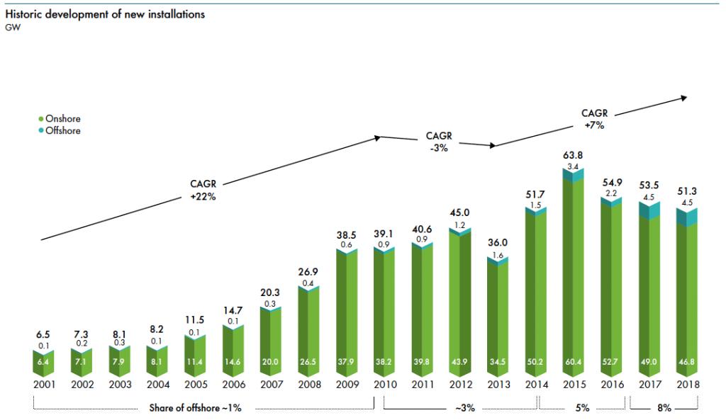 Fig. 3. Evolution du marché annuel mondial des installations éoliennes en GW et taux de croissance annuel moyen (CAGR) en % /an. Source : Global Wind Report 2018, April 2019. Global Wind Energy Council, www.gwec.net