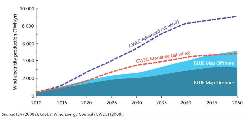 Fig. 4. Perspectives de croissance de la production d'électricité éolienne établies en 2009[24].