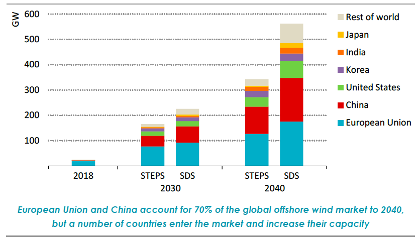Fig. 5. Scenarios d'évolution de la puissance installée en éolien offshore. Source : Offshore Wind Outlook 2019, Special Report. International Energy Agency, www.iea.org (STEPS = Stated Policies Scenario; SDS = Sustainable Development Scenario)