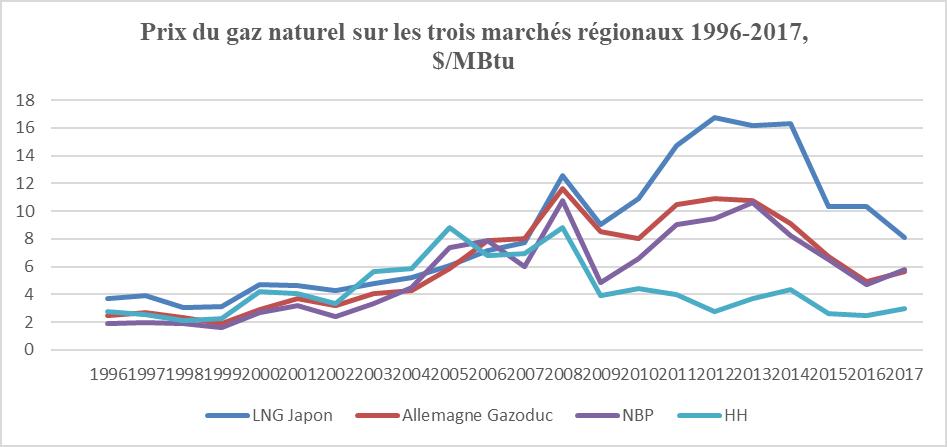Fig. 4. Prix du gaz naturel sur les trois marchés régionaux 1996-2017. Source : BP (2019). Notes HH : Henry Hub ; NBP National Balancing Point
