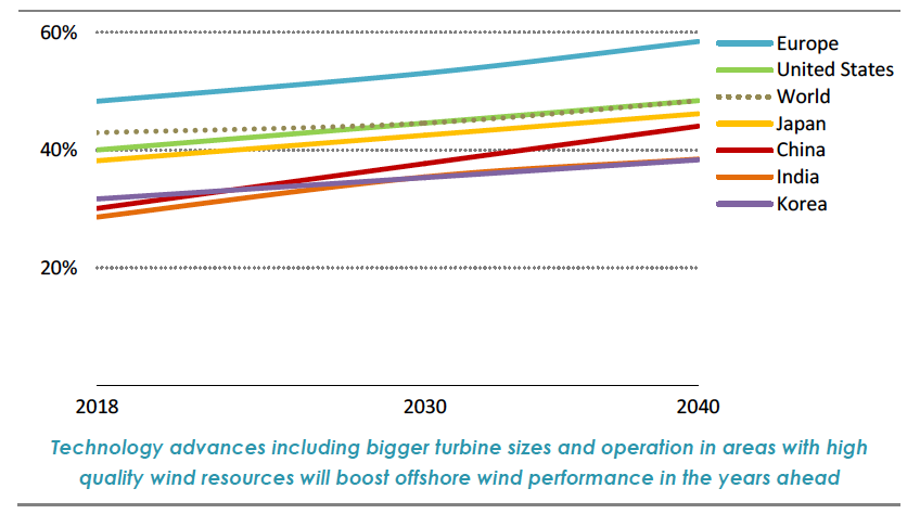Fig. 8. Mise en perspective de l'amélioration du facteur de charge annuel des installations éoliennes offshore. Comparaison pour différentes zones géographiques propices au développement. Source : Offshore Wind Outlook 2019, Special Report. International Energy Agency, www.iea.org