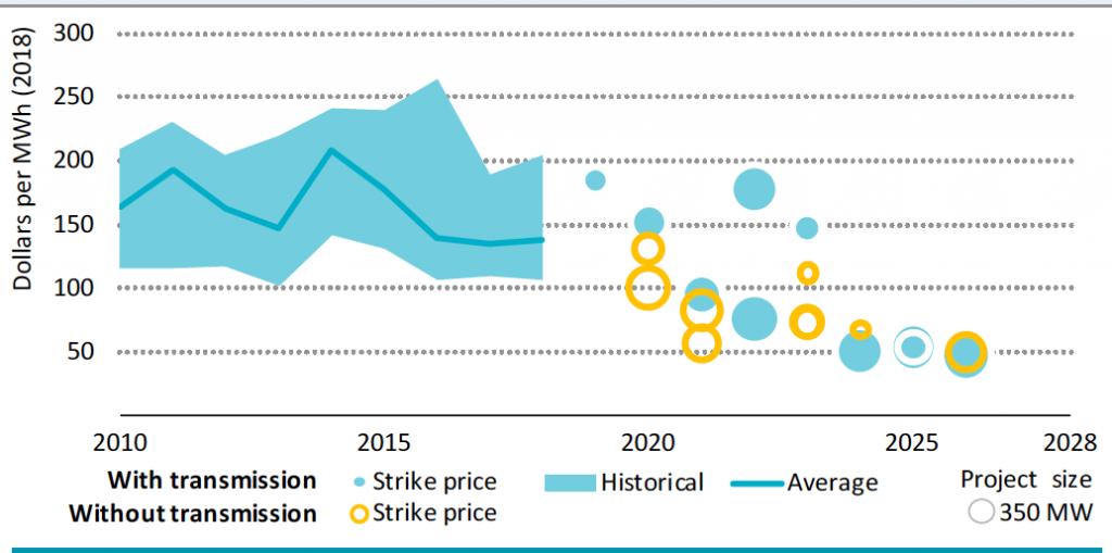 Fig. 9. Coût de production actualisé (LCOE) du MWh éolien offshore. Historique et prix relevés dans de récents appels[40].