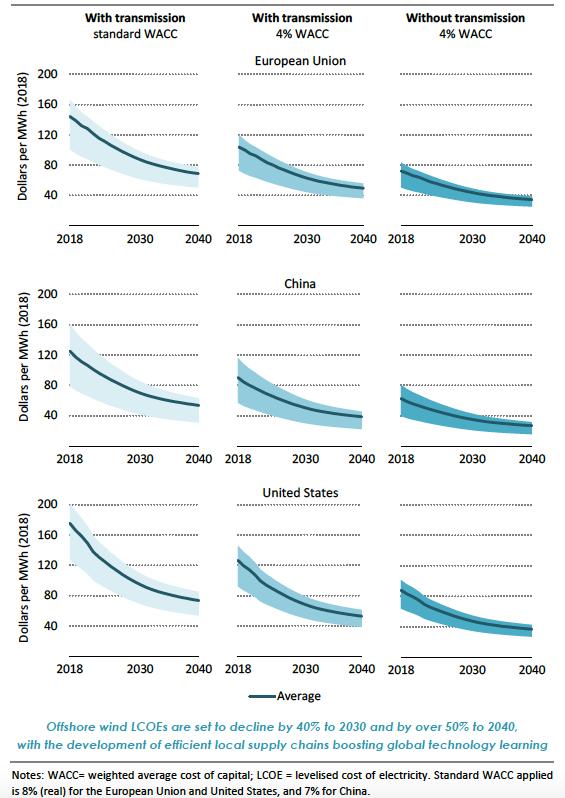 Annexe 2. Coût de production actualisé (LCOE) du MWh éolien offshore. Projection pour les nouveaux projets sur la période 2018 – 2040 : Union Européenne, Chine, Etats-Unis