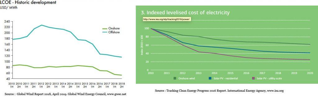 Fig. 2. Evolution des coûts du MWh éolien. Note : la courbe de droite est en valeur relative, indice 100 en 2010.