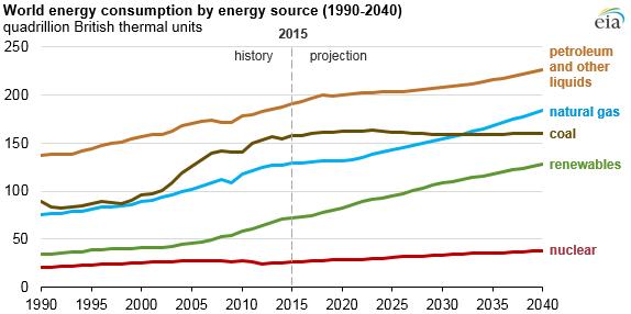 Fig. 1 : Le charbon dans la consommation mondiale d'énergie. Source : EIA.