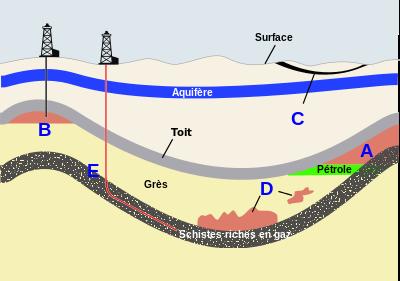 Fig. 2 : Le gaz naturel dans le sous-sol. Source : Wikipédia. A Gaz naturel associé (à un réservoir de pétrole) ; B Gaz naturel conventionnel non associé ; C Gaz de couche (ou gaz de houille) ; D Gaz de réservoir compact ; E Gaz de schiste