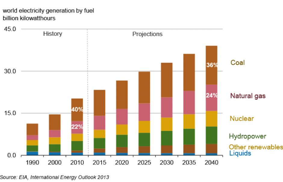 Fig. 8 : Evolution du mix électrique mondial. Source : Planète Energies.