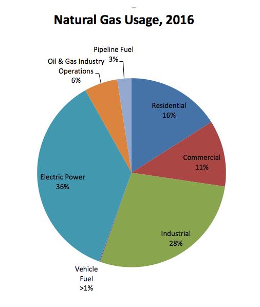 Fig. 9 : Consommation de gaz naturel aux Etats Unis par secteur en 2016. Source : U.S. Energy Information Administration