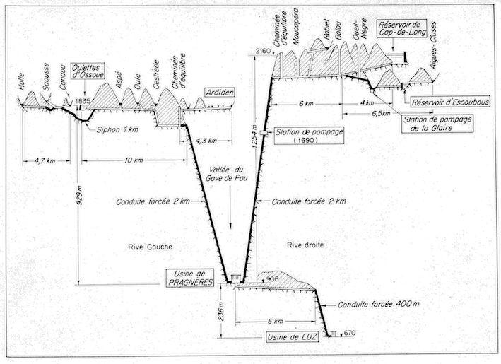 Fig. 3. Centrale de Pragnères. Source : EDF