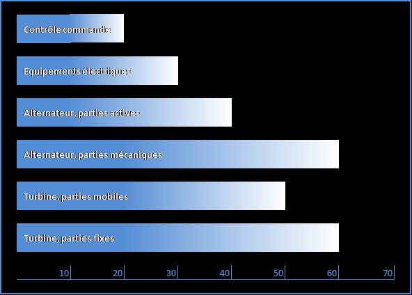 Fig. 9. Durée de vie des principaux équipements