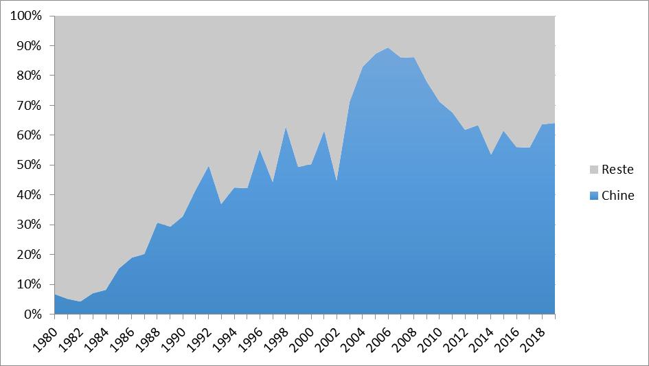 Fig. 2 : Part de la Chine dans le montant mondial des mises en service (%)