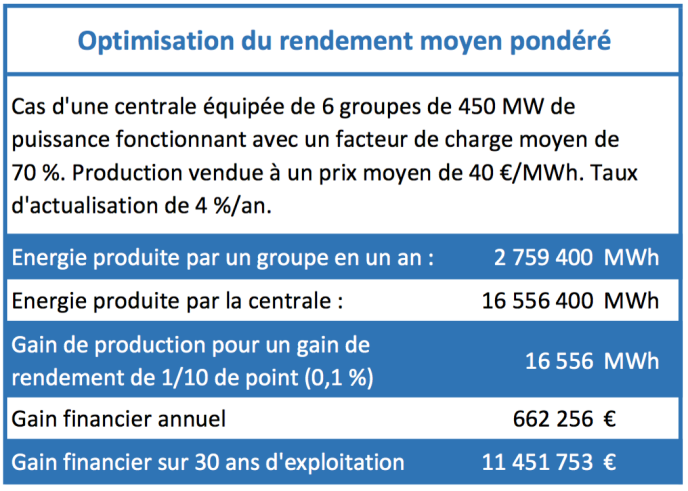 Tableau 1 : Optimisation du rendement moyen pondéré