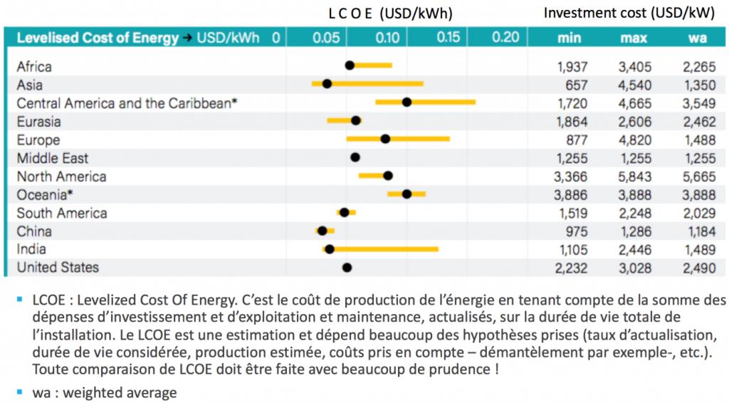 Tableau 2 : Coûts de l'hydroélectricité. Source : REN 21 Renewables 2018 report.