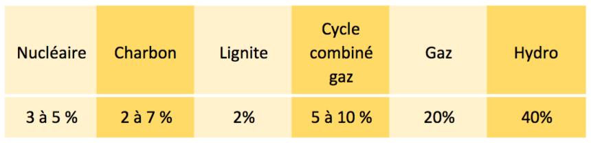 Tableau 3. Vitesse de prise/baisse de charge en % de la puissance nominale par minute.