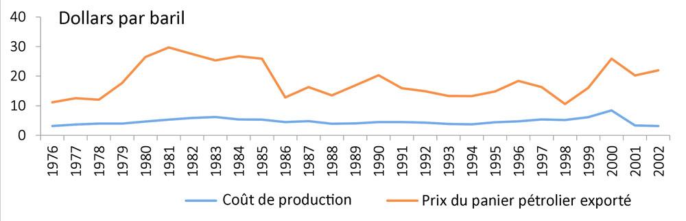 Fig. 1 : Coût de production et prix du panier pétrolier exporté (1976-2002). Source : élaborée par l'auteur à partir de données du ministère de l'Énergie et des Mines de la République bolivarienne du Venezuela. « Petróleo y Otros Datos Estadísticos. PODE. » sur plusieurs années.