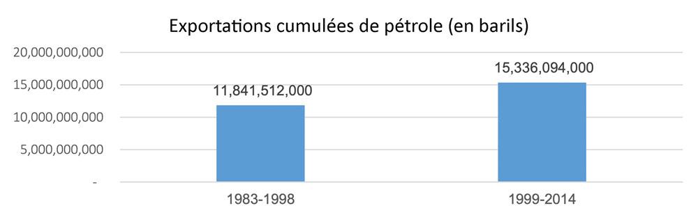 Fig. 2 : Venezuela : exportations cumulées de pétrole et produits pétroliers, 1983-1998 et 1999-2014 (en barils). Source : élaborée par l'auteur à partir de données du ministère de l'Énergie et des Mines de la République bolivarienne du Venezuela. « Petróleo y Otros Datos Estadísticos.PODE. », sur plusieurs années. Les dernières statistiques publiées par PODE datent de 2014. Depuis 2015, le ministère n'a pas renouvelé leurs publications.
