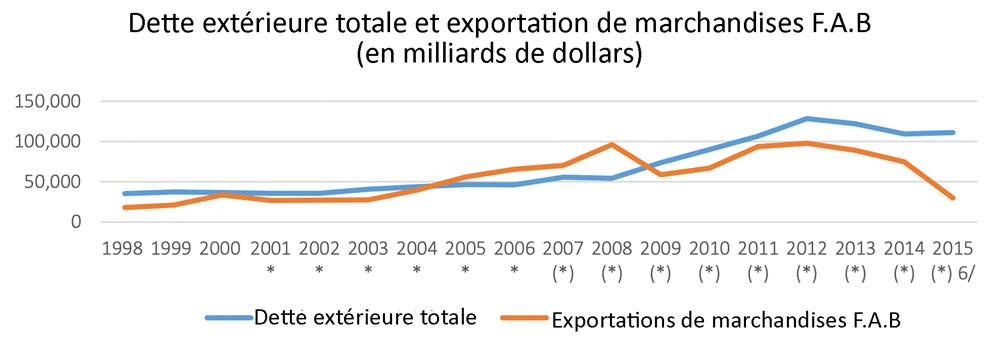Fig. 6 : Venezuela : Dette extérieure et exportations de marchandises F.A.B., 1998-2015 (en milliards de dollars). Note. Les * représentent les chiffres révisés, et les (*) les chiffres provisoires de la BCV. La BCV a cessé de publier ces chiffres à partir du 3e trimestre de l'année 2015. Source : élaborée par l'auteur à partir des statistiques de la BCV. Disponible aux adresses suivantes : http://www.bcv.org.ve/estadisticas/balanza-de-pagos et http://www.bcv.org.ve/estadisticas/deuda- externa