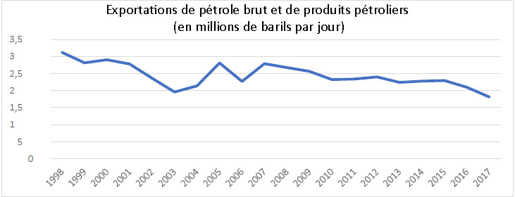 Fig. 7. Venezuela : Exportations de pétrole, 1998-2017 (en millions de barils par jour).