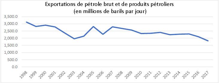 Fig. 7 : Venezuela : Exportations de pétrole, 1998-2017 (en millions de barils par jour). Source : Élaboration de l'auteur basée sur les données de l'OPEP. ASB2018 version interactive. Disponible à l'adresse : https://asb.opec.org/