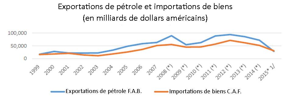 Fig. 9 : Venezuela : Exportations de pétrole et importations de biens, 1999-2015 (en milliards de dollars). Notes : Les (*) représentent les chiffres provisoires de la BCV. 1/ Chiffres pour la période de janvier à septembre. La BCV a cessé de publier ces chiffres à partir du 4e trimestre 2015. — Source : Élaboration de l'auteur basée sur les statistiques de la BCV. Disponible à l'adresse : http://www.bcv.org.ve/estadisticas/comercio-exterior