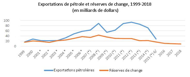 Fig. 10 : Venezuela : Exportations de pétrole et réserves de change, 1999-2018 (en milliards de dollars). Notes : Le total des réserves de change pour 2018 ne correspond qu'au premier semestre de l'année. La BCV a transféré 6,77 milliards de dollars au Fonds national de développement (FONDEN) en 2007 et 1,538 milliard de dollars en 2008 ; ces sommes ne sont pas prises en compte dans les données relatives aux réserves de change pour ces années. La BCV a cessé de publier des statistiques de la balance des paiements à partir du dernier trimestre 2015. Source : élaboration de l'auteur basée sur les statistiques de la BCV. Disponibles aux adresses : http://www.bcv.org.ve/estadisticas/comercio-exterior et http://www.bcv.org.ve/estadisticas/reservas-internacionales