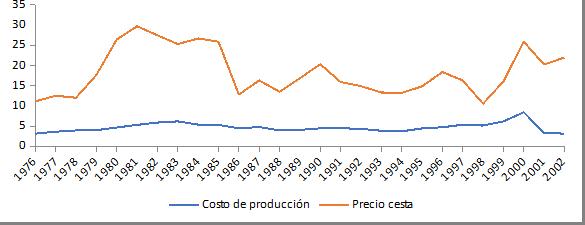 Gráfica 1. Costo de producción y precio de exportación del petróleo venezolano (1976-2002)