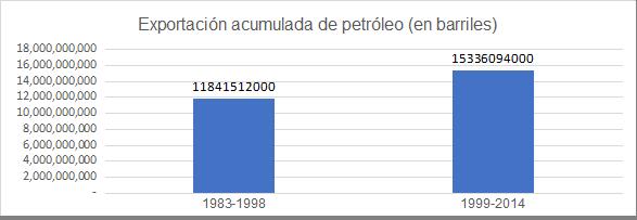 Gráfica 2. Venezuela: Exportación acumulada de petróleo y derivados, 1983-1998 y 1999-2014 (en barriles).