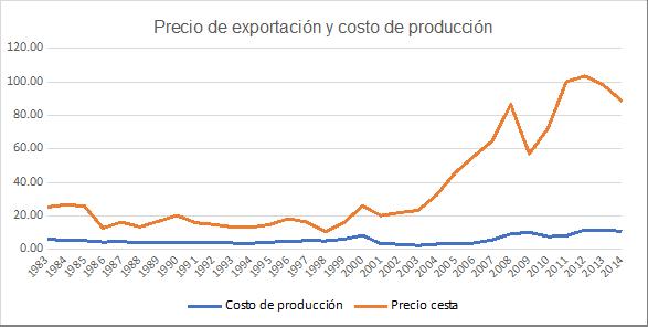 Gráfica 3. Precio de la cesta petrolera venezolana de exportación y costo de producción, 1983-2014 (en dólares por barril)