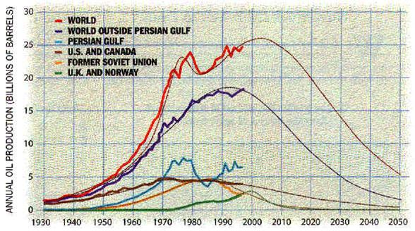 Gráfica 4. Producción mundial de petróleo (en miles de millones de barriles).
