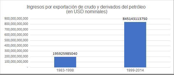 Gráfica 5. Venezuela: ingresos acumulados por exportación de petróleo y derivados, 1983-1998 y 1999-2014 (en dólares nominales)