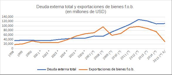Gráfica 6. Venezuela: Deuda externa y exportación de bienes f.o.b., 1998-2015 (en miles de millones de dólares)