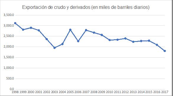 Gráfica 7. Venezuela: Exportación de petróleo, 1998-2017 (en miles de B/D)
