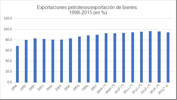 Gráfica 8. Venezuela: Exportación de petróleo sobre exportación de bienes, 1998-2015