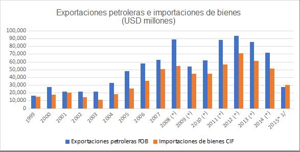 Gráfica 9. Venezuela: Exportación de petróleo e importación de bienes, 1999-2015 (en millones de dólares)