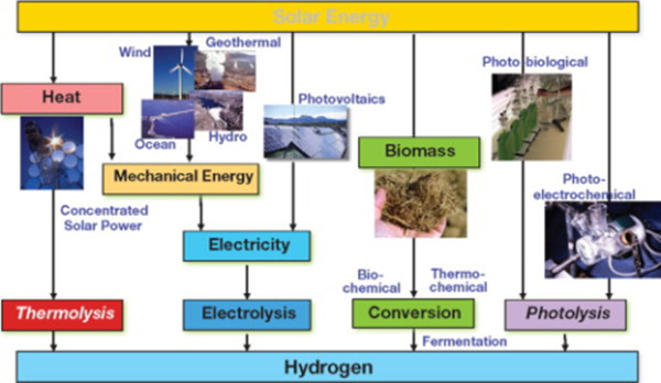 Hydrogen - Hydrogen production -Hydrogen production from renewables -