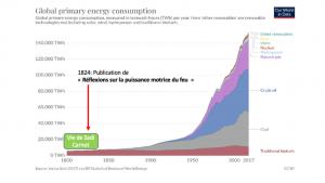 Consommation annuelle mondiale d'énergie primaire