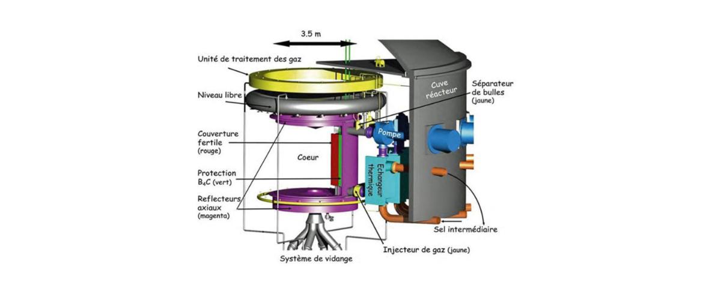 Les réacteurs à sels fondus