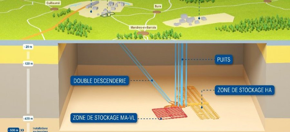 stockage geologique profond