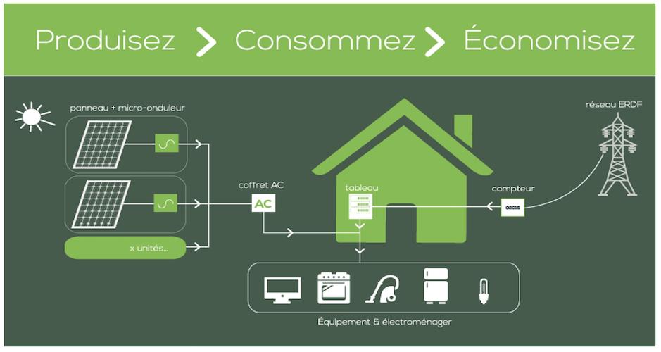 Autoconsommation photovoltaïque France
