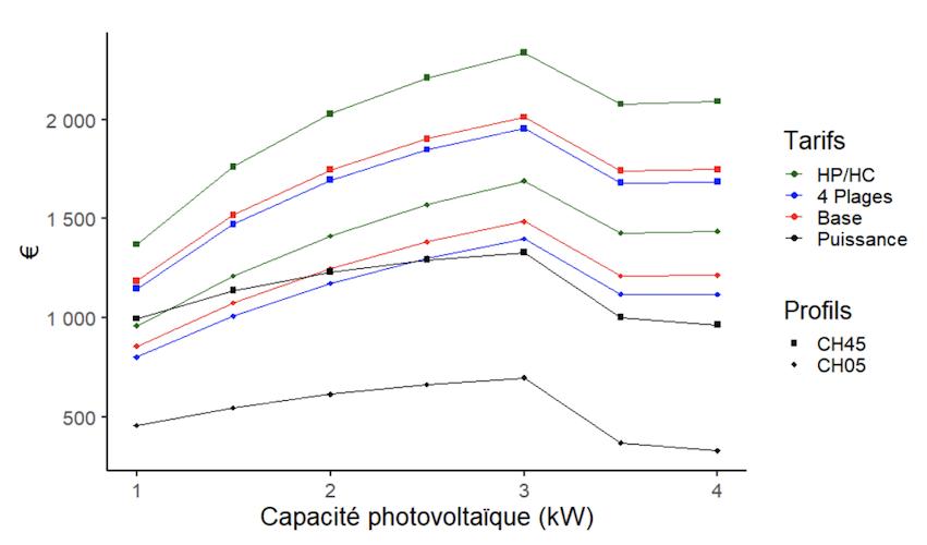 autoconsommation photovoltaique tarif