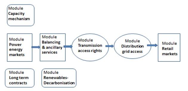 modules long terme