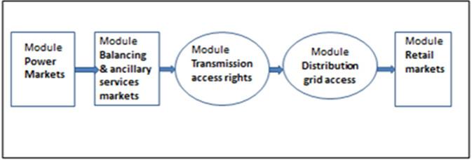 market design initial