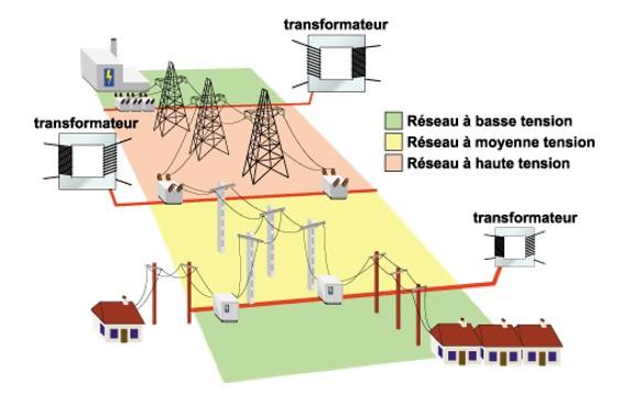 transport electricite - transport de l'electricite