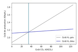 cout production gris CSS