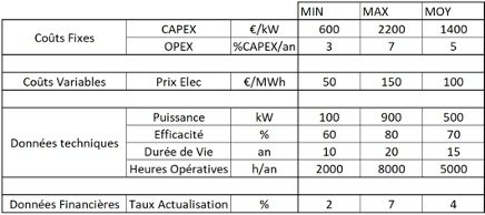 cout production hydrogène vert