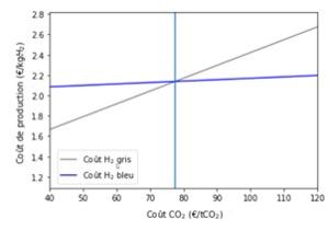 evolution cout hydrogène bleu gris