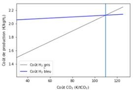 evolution cout production hydrogène gris bleu