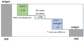 levier reduction cout hydrogène électrolyse