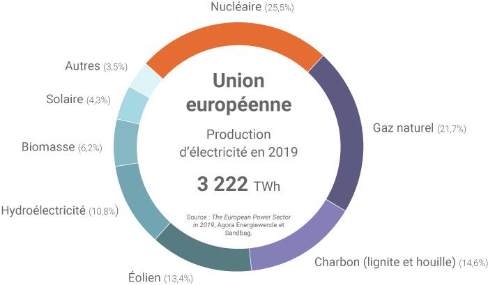 nucléaire repartition fossiles bas carbone